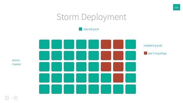 111 Storm Deployment shared pool storm cluster joe's topology isolated pools