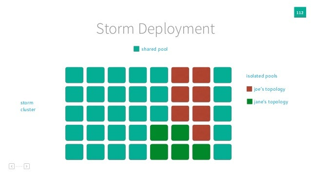 112 Storm Deployment shared pool storm cluster joe's topology isolated pools jane's topology