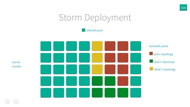 113 Storm Deployment shared pool storm cluster joe's topology isolated pools jane's topology dave's topology
