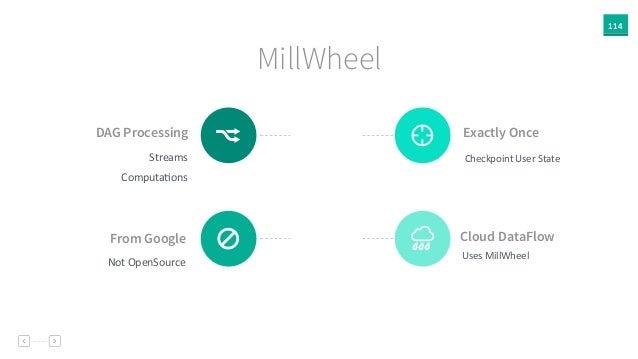 114 MillWheel DAG Processing Streams   ComputaAons . Cloud DataFlow   Uses  MillWheel (From Google Not  OpenSource...