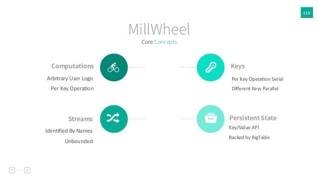 115 MillWheel Computations Arbitrary  User  Logic   Per  Key  OperaAon Persistent State Key/Value  API   Bac...