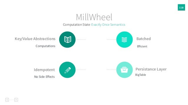 118 MillWheel Key/Value Abstractions ComputaAons Persistance Layer BigTable Idempotent No  Side  Effects Batched Efficien...