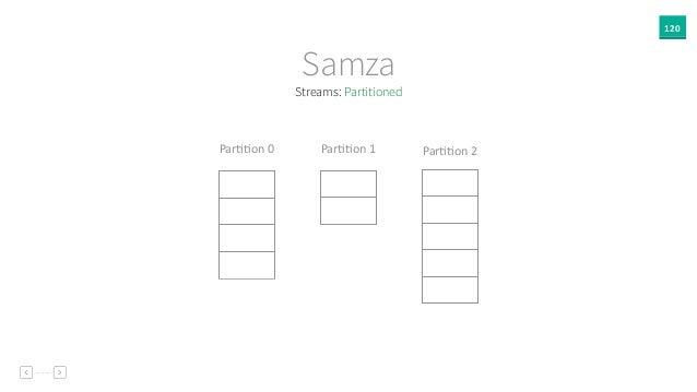 120 Samza ParAAon  1ParAAon  0 ParAAon  2 Streams: Partitioned