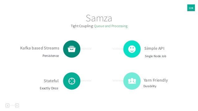 124 Samza Kafka based Streams Persistence t Simple API Single  Node  Job 2 Stateful Exactly  Once 4 Yarn Friendly Du...