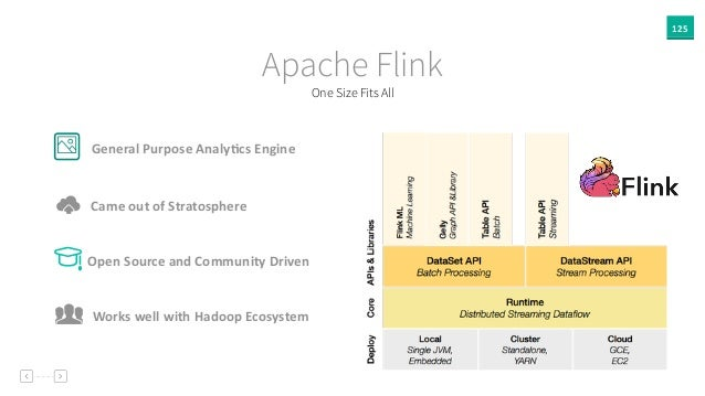125 One Size Fits All Apache Flink General  Purpose  Analy`cs  Engine Open  Source  and  Community  Driven W...