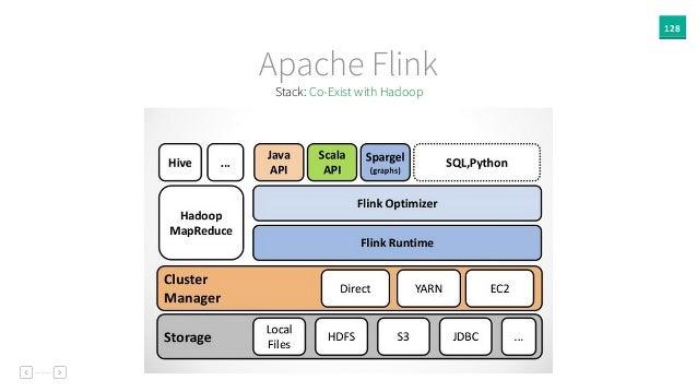 128 Apache Flink Stack: Co-Exist with Hadoop