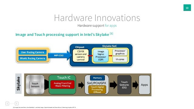 13 Hardware support for apps Hardware Innovations [1]  Images  borrowed  from  Julius  Madelblat's    and  ...