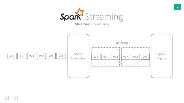 133 Streaming: Fits Naturally               Spark         Streaming               Spar...