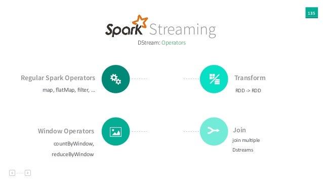 135 DStream: Operators Regular Spark Operators map,  flatMap,  filter,  … Y Transform RDD  -‐>  RDD $ Window Oper...