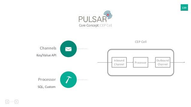 139 Channels Key/Value  API É Processor SQL,  Custom J Core Concept: CEP Cell Inbound   Channel Outbound   Channel...