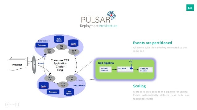 142 Deployment Architecture Events are partitioned All  events  with  the  same  key  are  routed  to  t...