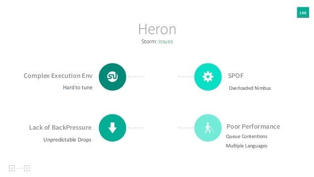 146 Storm: Issues Heron Poor Performance Queue  ContenAons   MulAple  Languages &Lack of BackPressure Unpredictable...