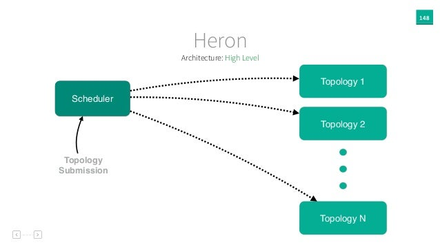 148 Heron Topology 1 Topology Submission Scheduler Topology 2 Topology N Architecture: High Level