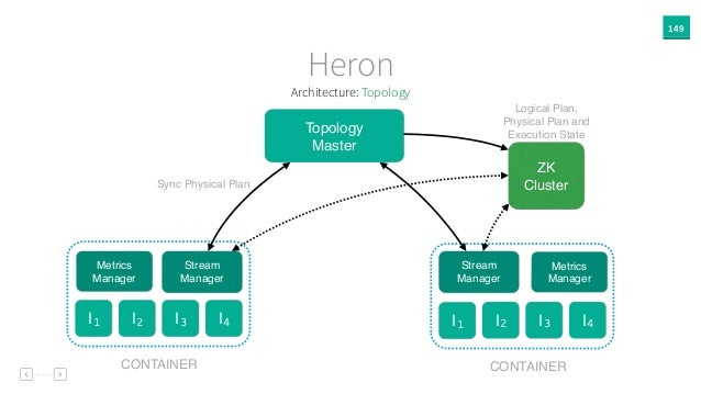 149 Heron Topology Master ZK Cluster Stream Manager I1 I2 I3 I4 Stream Manager I1 I2 I3 I4 Logical Plan, Physical Plan and...