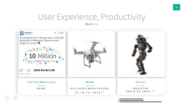 15 Real time User Experience, Productivity Real-time Video Streams N E W S Drones Robotics I N D U S T R Y    $ 4 0   ...