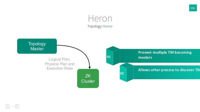 151 Heron Topology Master ZK Cluster Logical Plan, Physical Plan and Execution State Prevent  mul`ple  TM  becoming...