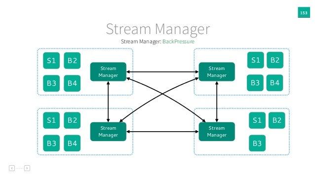 153 Stream Manager S1 B2 B3 Stream Manager Stream Manager Stream Manager Stream Manager S1 B2 B3 B4 S1 B2 B3 S1 B2 B3 B4 B...