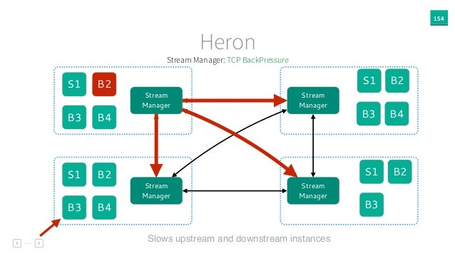 154 Heron Slows upstream and downstream instances S1 B2 B3 Stream Manager Stream Manager Stream Manager Stream Manager S1 ...