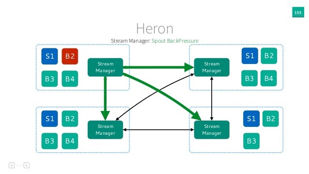 S1 S1 S1S1S1 S1 S1S1 155 Heron B2 B3 Stream Manager Stream Manager Stream Manager Stream Manager B2 B3 B4 B2 B3 B2 B3 B4 B...