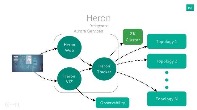 158 Heron Topology 1 Topology 2 Topology N Heron Tracker Heron VIZ Heron Web ZK Cluster Aurora Services Observability Depl...