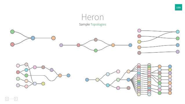 159 Heron Sample Topologies