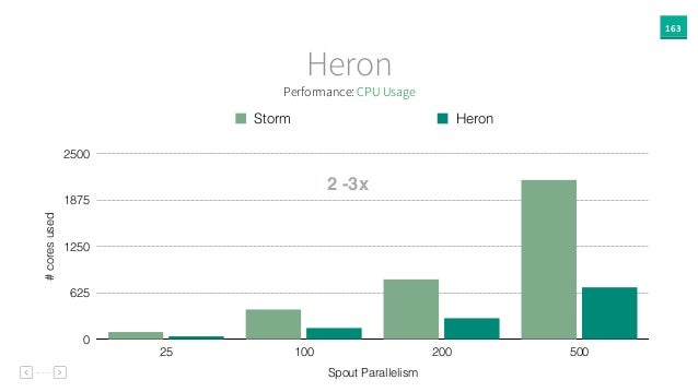 163 Heron #coresused 0 625 1250 1875 2500 Spout Parallelism 25 100 200 500 Storm Heron 2 -3x Performance: CPU Usage