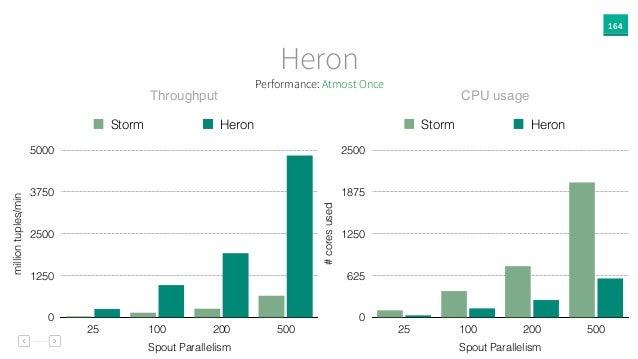 164 Heron Throughput CPU usage milliontuples/min 0 1250 2500 3750 5000 Spout Parallelism 25 100 200 500 Storm Heron #cores...
