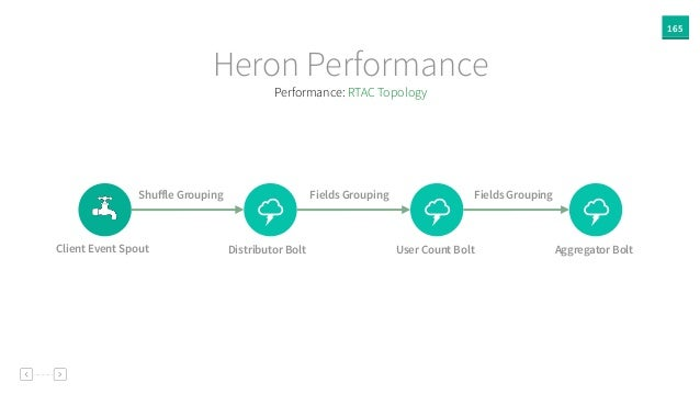 165 Heron Performance % % Client Event Spout Distributor Bolt User Count Bolt % Aggregator Bolt Shuffle Grouping Fields Gro...