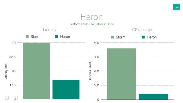 166 Heron #coresused 0 100 200 300 400 Storm Heron latency(ms) 0 17.5 35 52.5 70 Storm Heron Latency CPU usage Performance...