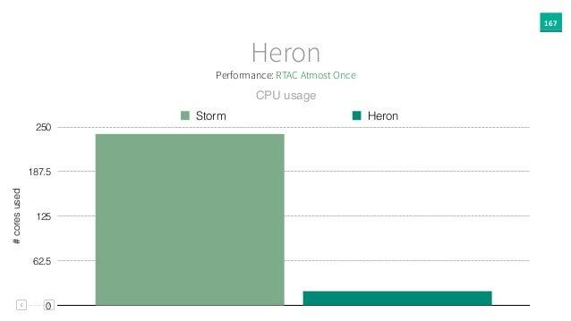 167 Heron #coresused 0 62.5 125 187.5 250 Storm Heron CPU usage Performance: RTAC Atmost Once