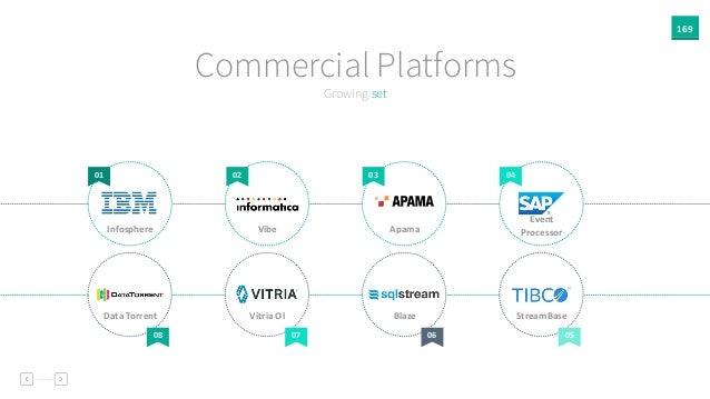 169 Growing set Commercial Platforms 01 02 03 04 08 07 06 05 Infosphere Vibe Apama Event   Processor Data  Torrent Vit...