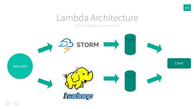171 Combining batch and real time Lambda Architecture New  Data Client