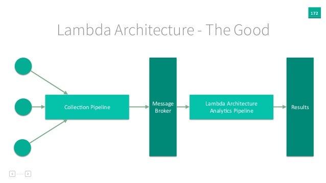 172 Lambda Architecture - The Good Message   Broker CollecAon  Pipeline Lambda  Architecture   AnalyAcs  Pipelin...