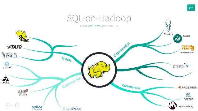 175 Near real-time processing SQL-on-Hadoop Com m ercial Commercial Apache Commercial Cloudera Hortonworks Pivotal Mammoth...