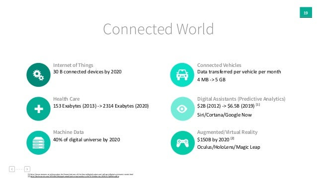 19 Connected World Internet of Things 30  B  connected  devices  by  2020 Health Care 153  Exabytes  (2013)...