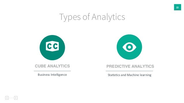 """22 Types of Analytics """" E CUBE ANALYTICS Business  Intelligence PREDICTIVE ANALYTICS StaAsAcs  and  Machine  learn..."""