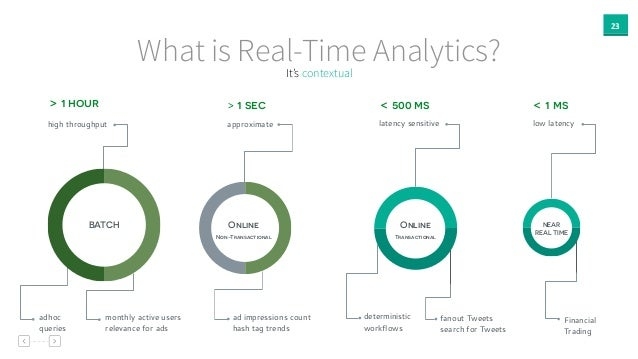 23 What is Real-Time Analytics? BATCH high throughput > 1 hour monthly active users relevance for ads adhoc queries NEAR R...
