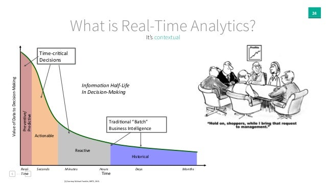 24 What is Real-Time Analytics?It's contextual Value&of&Data&to&Decision/Making& Time& Preven8ve/& Predic8ve& Ac8onable& R...