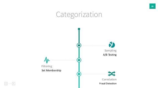 "29 Categorization Sampling A/B  TesAng Filtering Set  Membership Correlation Fraud  DetecAon """