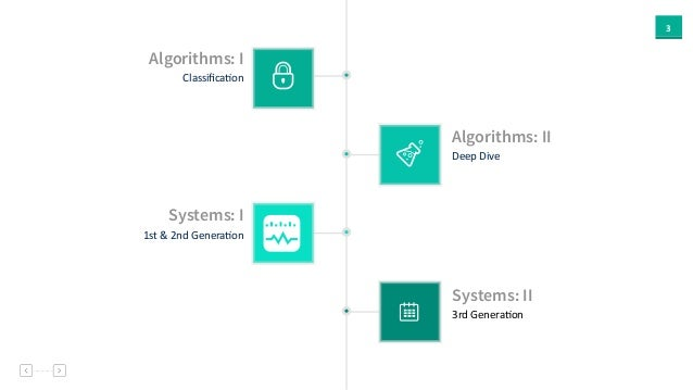 3 Algorithms: I ClassificaAon Systems: II 3rd  GeneraAon Systems: I 1st  &  2nd  GeneraAon Algorithms: II Deep  D...