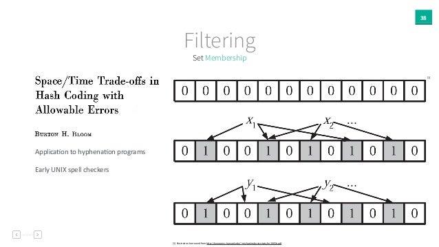 38 Set Membership Filtering [1]  IllustraAon  borrowed  from  hPp://www.eecs.harvard.edu/~michaelm/postscripts/im2...