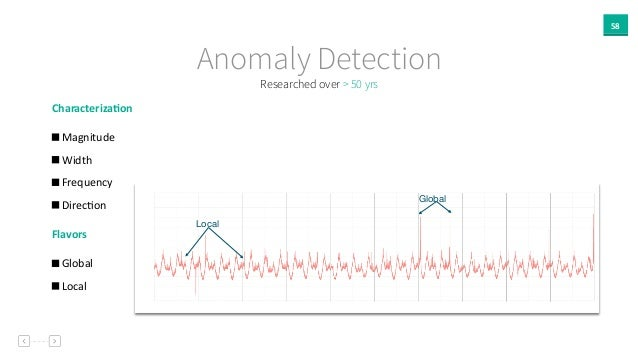 58 Anomaly Detection Characteriza`on     Magnitude     Width     Frequency     DirecAon   Flavors    ...