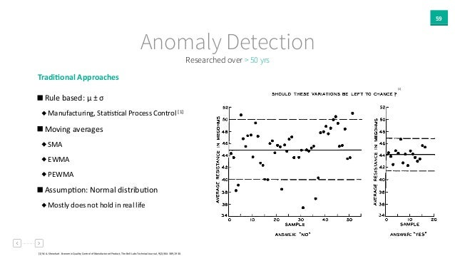 59 Anomaly Detection Tradi`onal  Approaches     Rule  based:  μ  ±  σ     Manufacturing,  StaAsAcal  ...