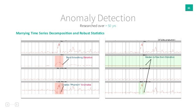 Marrying  Time  Series  Decomposi`on  and  Robust  Sta`s`cs   61 Anomaly Detection Researched over > 50 yrs ...