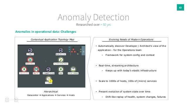 63 Anomaly Detection Researched over > 50 yrs Anomalies  in  opera`onal  data:  Challenges Contextual Application ...