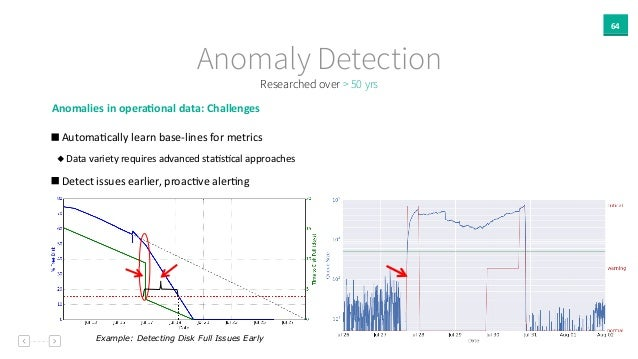 64 Anomaly Detection Researched over > 50 yrs Anomalies  in  opera`onal  data:  Challenges     AutomaAcally  ...