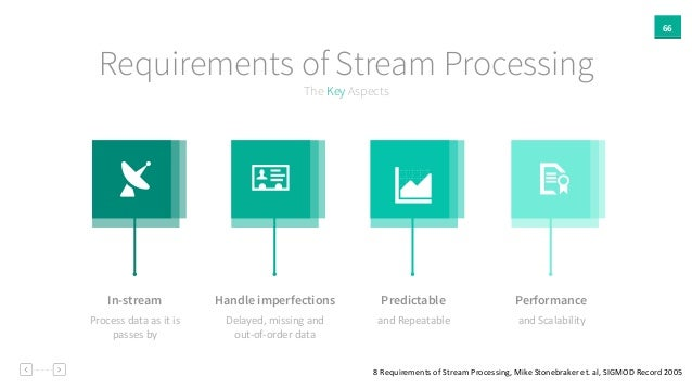 66 The Key Aspects Requirements of Stream Processing In-stream Handle imperfections Predictable Performance Process  dat...