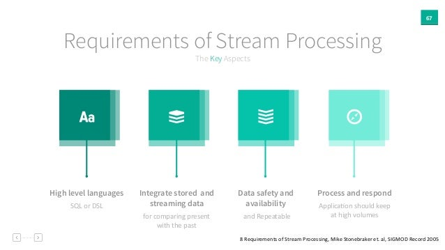 67 The Key Aspects Requirements of Stream Processing High level languages Integrate stored and streaming data Data safety ...
