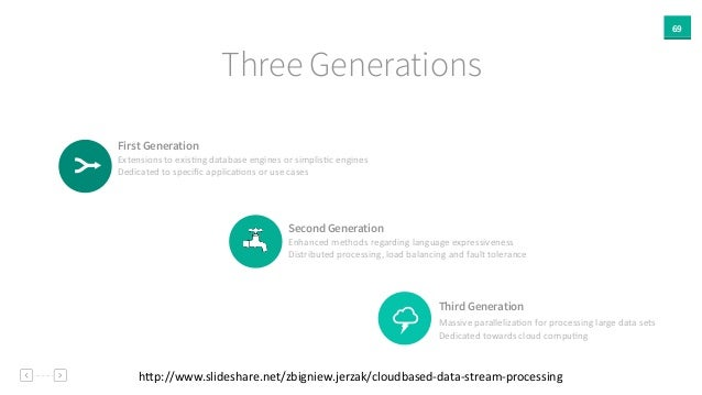 69 Three Generations First Generation Extensions  to  exisAng  database  engines  or  simplisAc  engines  ...