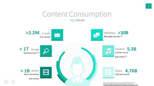 7 High Volume Content Consumption WhatsApp Messages  per  day  [1] Pandora Listener  hours     (Q2  2015)  ...
